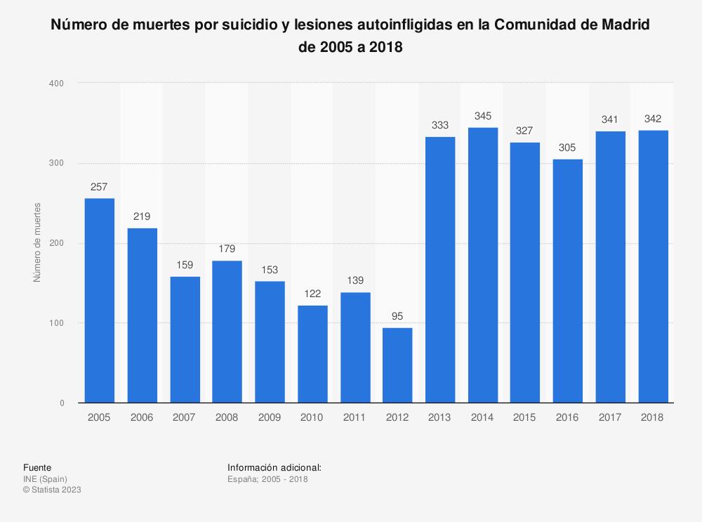 Estadística: Número de muertes por suicidio y lesiones autoinfligidas en la Comunidad de Madrid de 2005 a 2017 | Statista