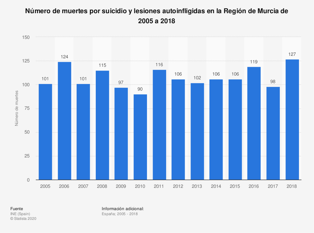 Estadística: Número de muertes por suicidio y lesiones autoinfligidas en la Región de Murcia de 2005 a 2017 | Statista