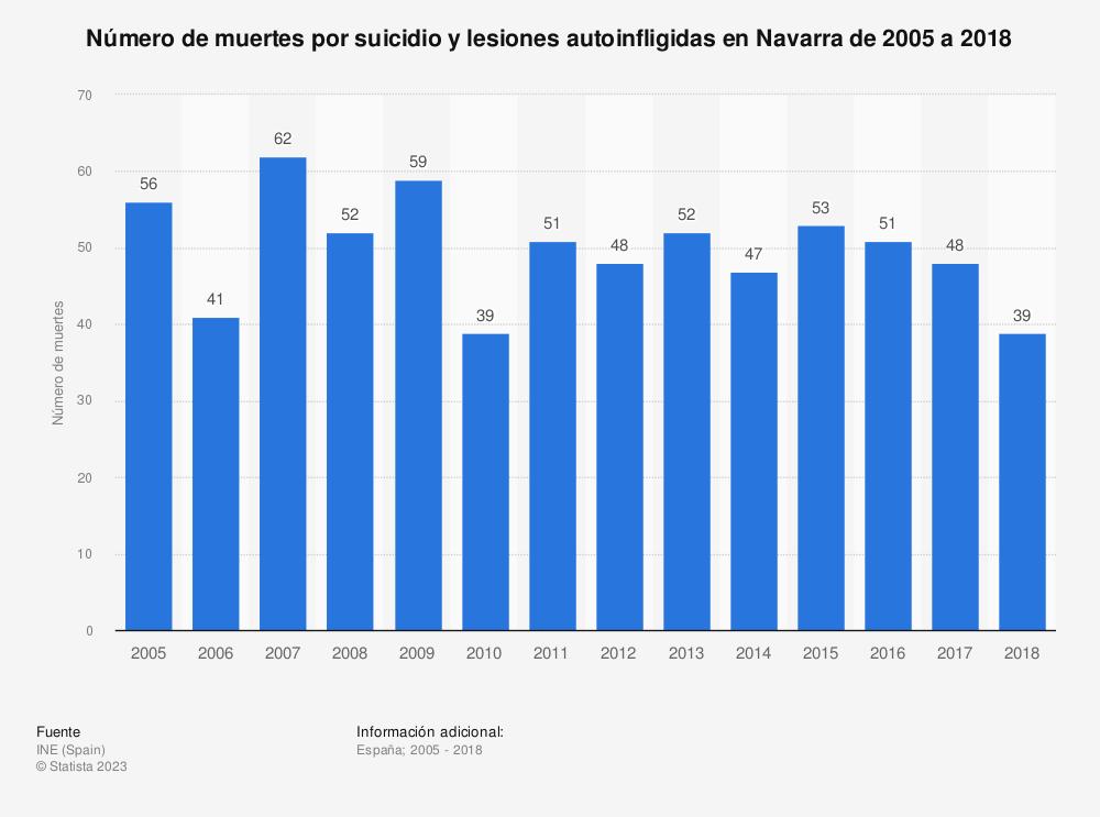 Estadística: Número de muertes por suicidio y lesiones autoinfligidas en Navarra de 2005 a 2017 | Statista