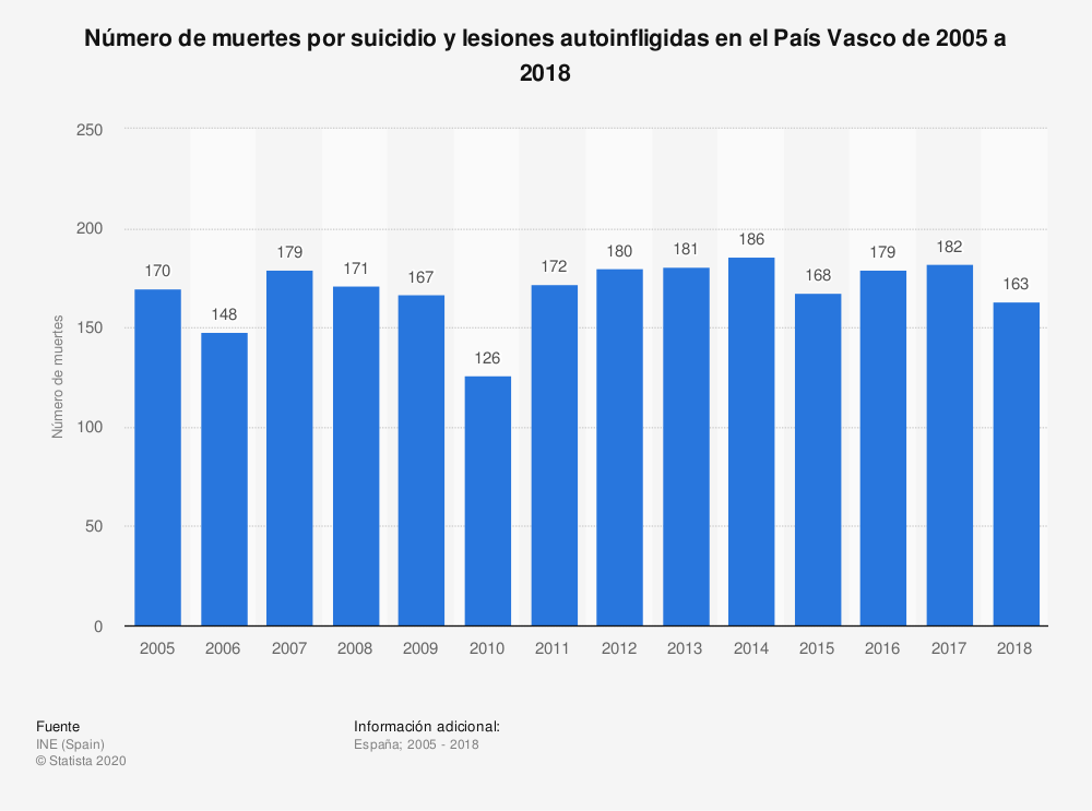 Estadística: Número de muertes por suicidio y lesiones autoinfligidas en el País Vasco de 2005 a 2017 | Statista