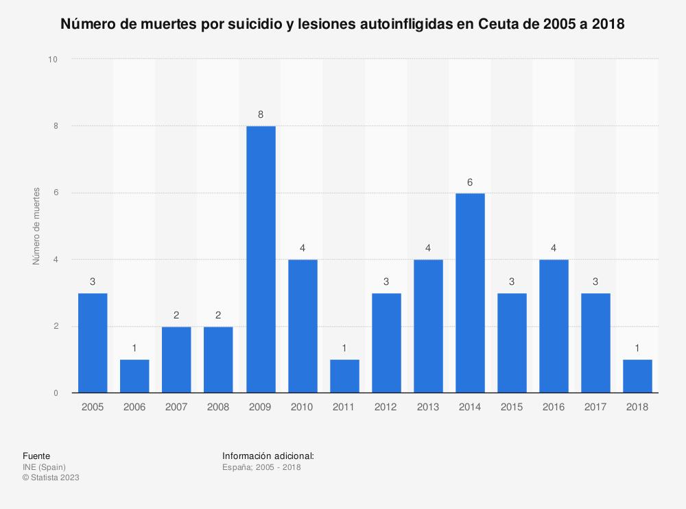Estadística: Número de muertes por suicidio y lesiones autoinfligidas en Ceuta de 2005 a 2017 | Statista