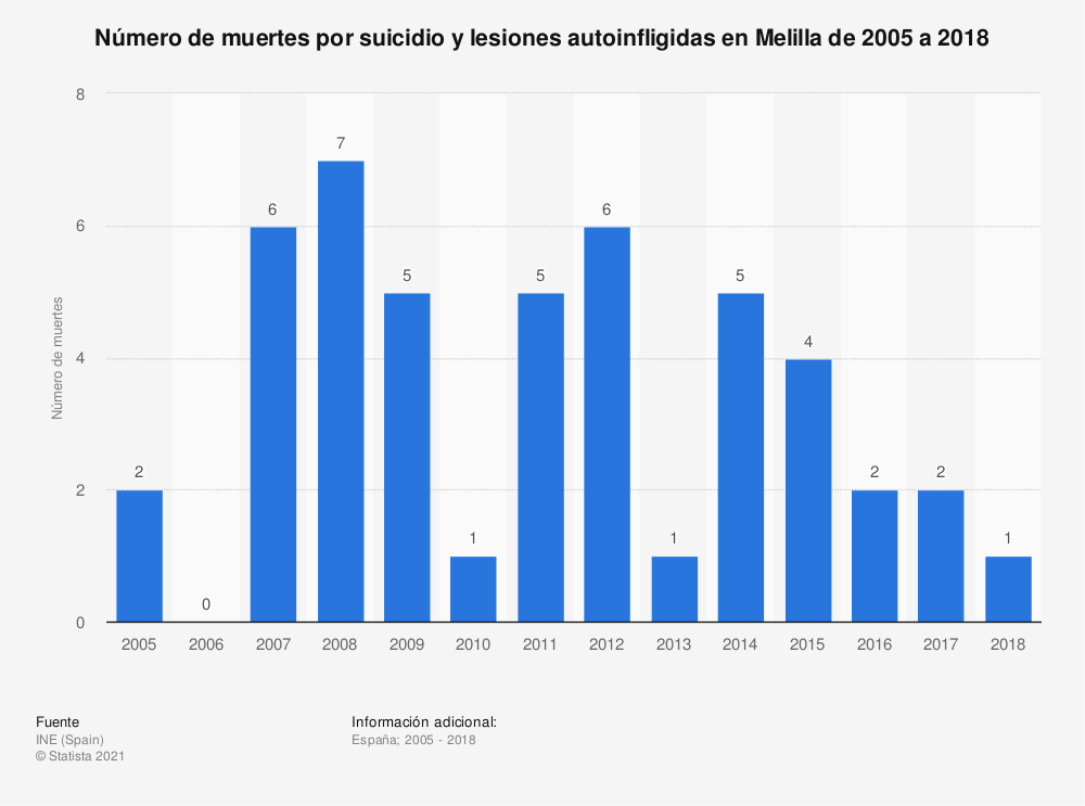 Estadística: Número de muertes por suicidio y lesiones autoinfligidas en Melilla de 2005 a 2017 | Statista