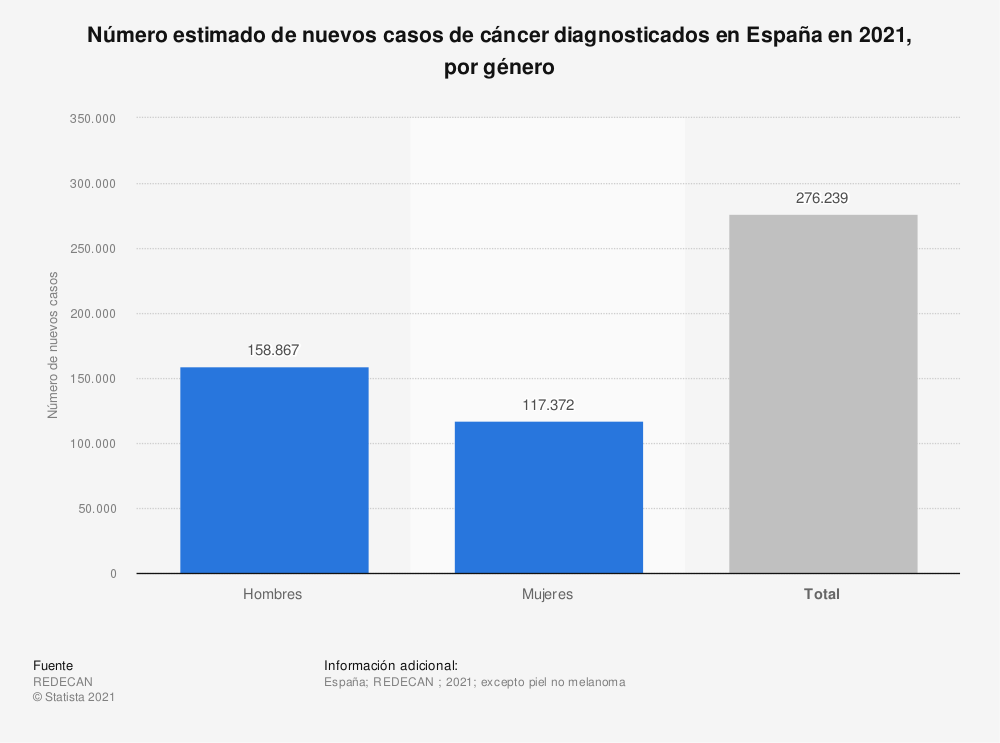 Estadística: Número total de nuevos casos de cáncer diagnosticados en España en 2019, por género | Statista