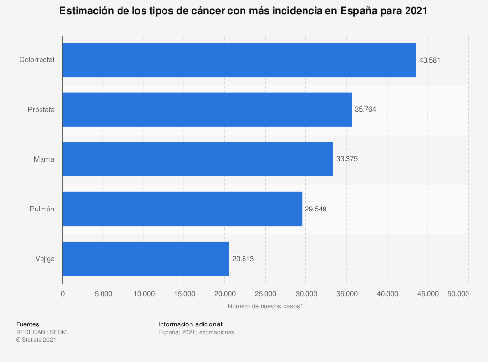 Estadística: Ranking de los tipos de cáncer diagnosticados con mayor frecuencia en España en 2019 | Statista