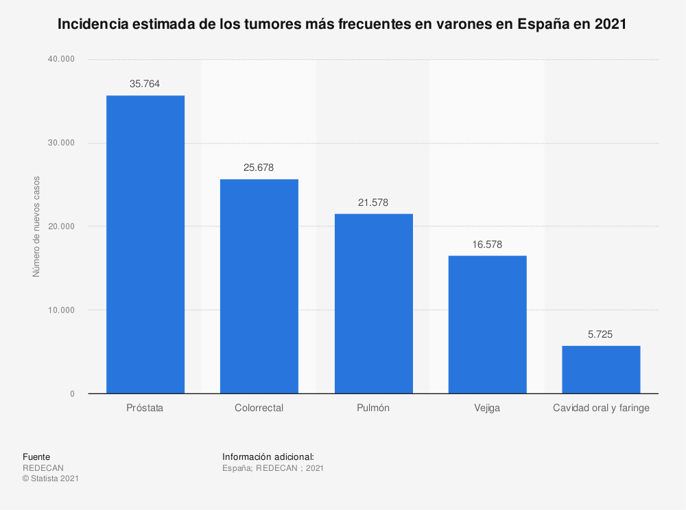 Estadística: Incidencia estimada de los tumores más frecuentes en varones en España en 2020 | Statista