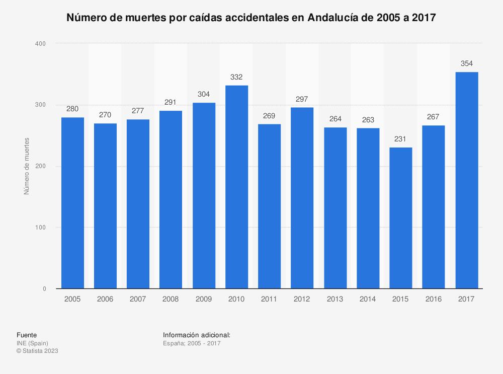Estadística: Número de muertes por caídas accidentales en Andalucía de 2005 a 2017 | Statista