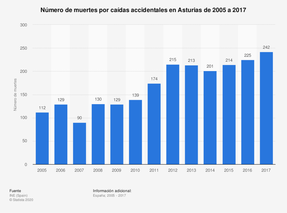 Estadística: Número de muertes por caídas accidentales en Asturias de 2005 a 2017 | Statista