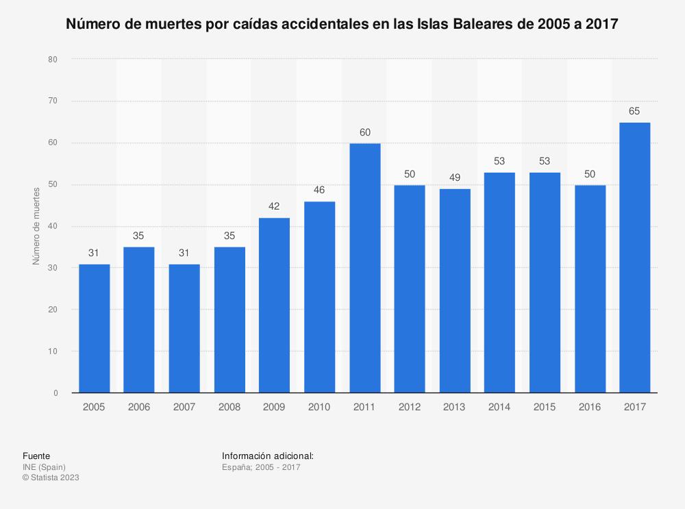 Estadística: Número de muertes por caídas accidentales en las Islas Baleares de 2005 a 2017 | Statista