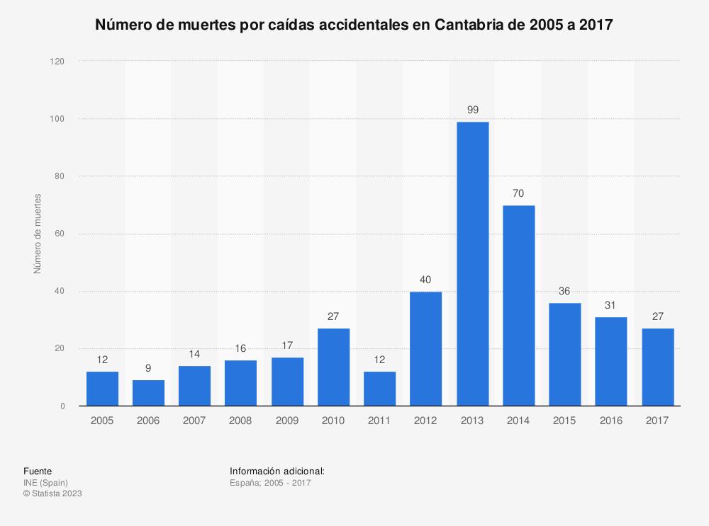 Estadística: Número de muertes por caídas accidentales en Cantabria de 2005 a 2017 | Statista