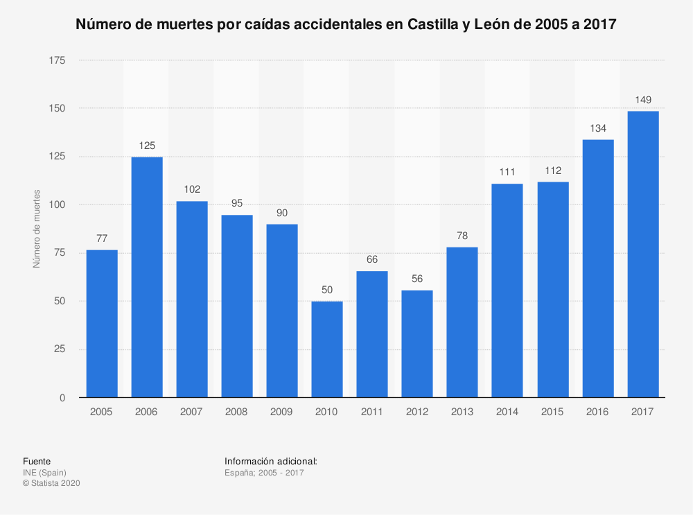 Estadística: Número de muertes por caídas accidentales en Castilla y León de 2005 a 2017 | Statista