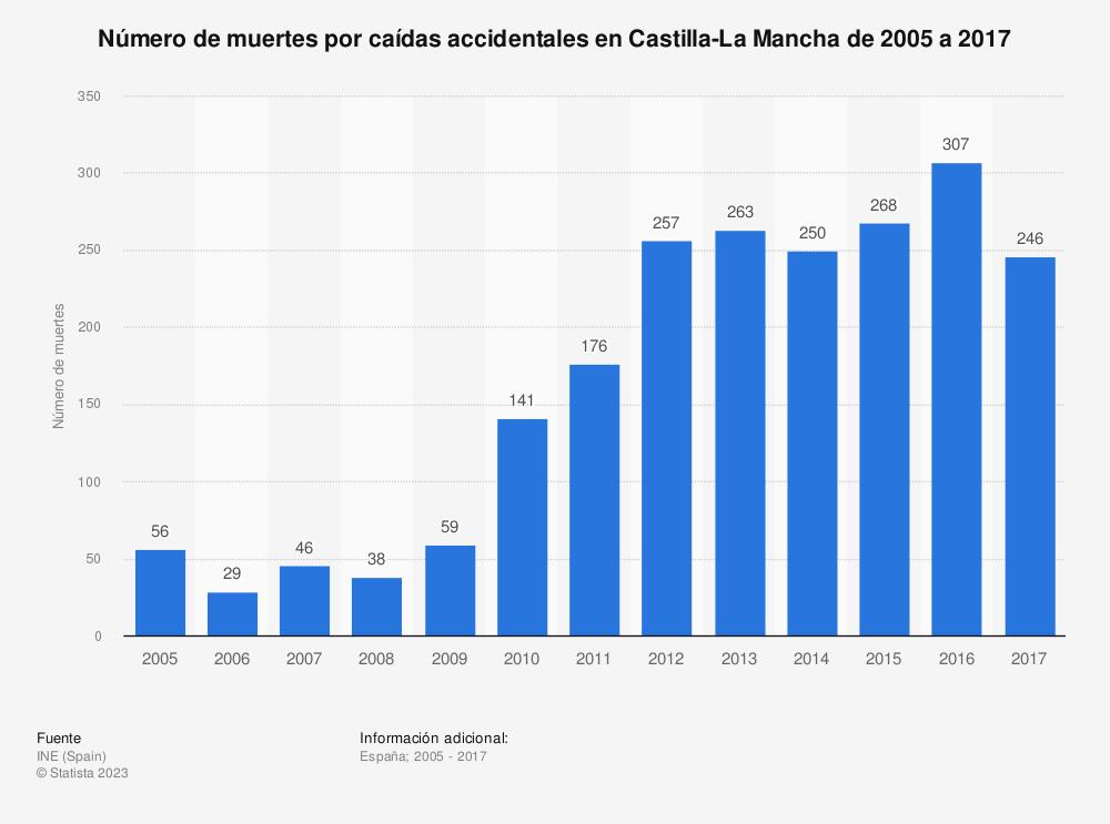 Estadística: Número de muertes por caídas accidentales en Castilla-La Mancha de 2005 a 2017 | Statista