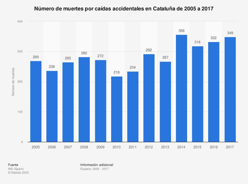 Estadística: Número de muertes por caídas accidentales en Cataluña de 2005 a 2017 | Statista
