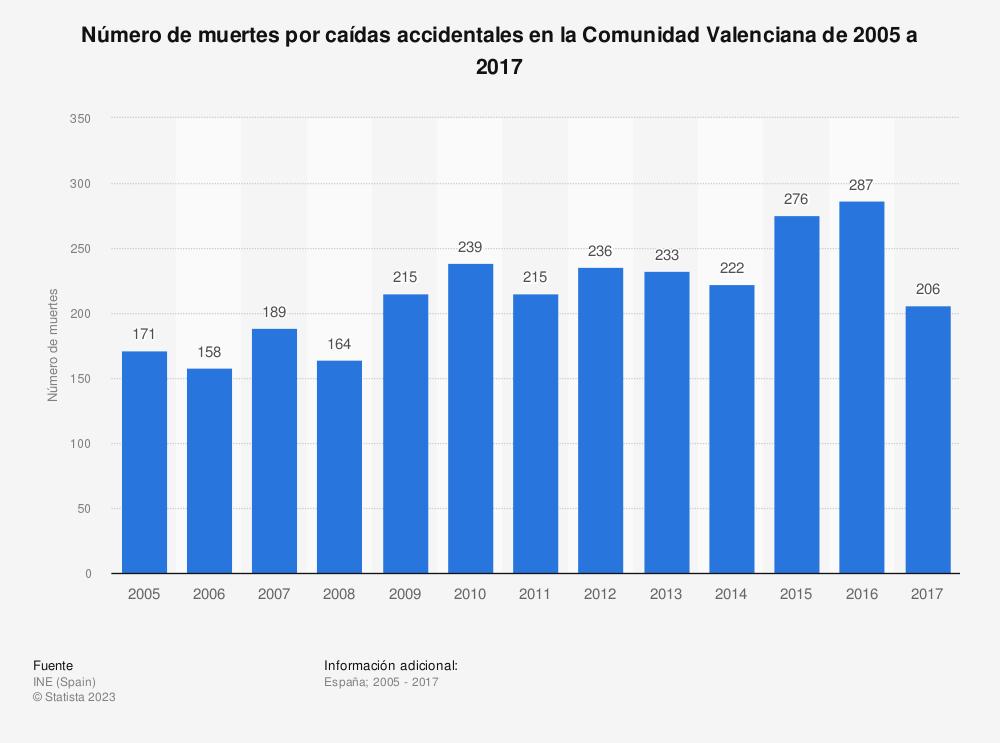 Estadística: Número de muertes por caídas accidentales en la Comunidad Valenciana de 2005 a 2017 | Statista