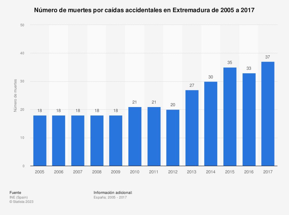 Estadística: Número de muertes por caídas accidentales en Extremadura de 2005 a 2017 | Statista