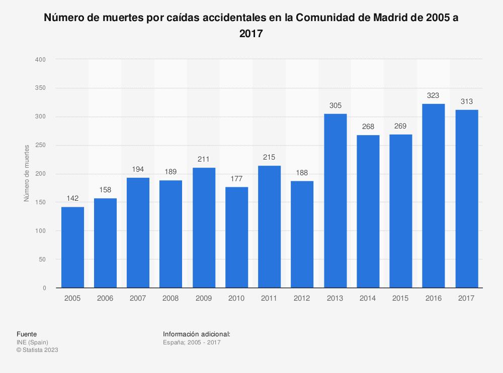 Estadística: Número de muertes por caídas accidentales en la Comunidad de Madrid de 2005 a 2017 | Statista