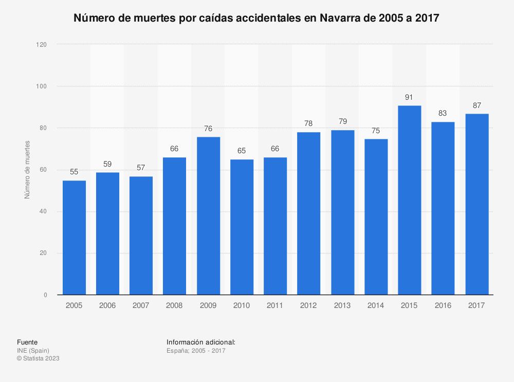 Estadística: Número de muertes por caídas accidentales en Navarra de 2005 a 2017 | Statista