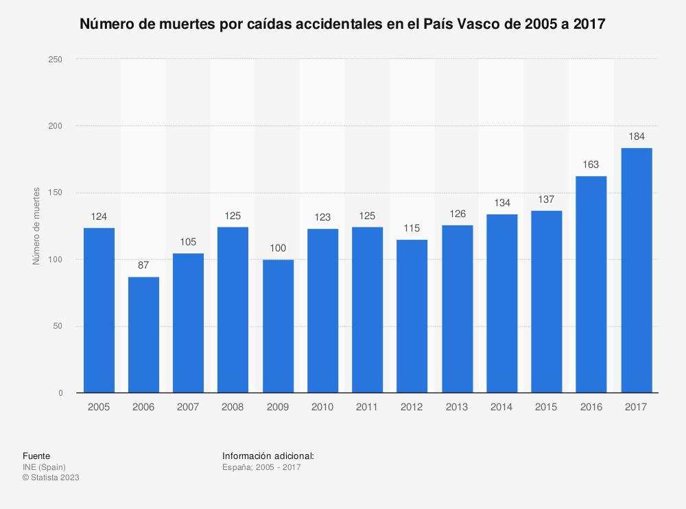 Estadística: Número de muertes por caídas accidentales en el País Vasco de 2005 a 2017 | Statista