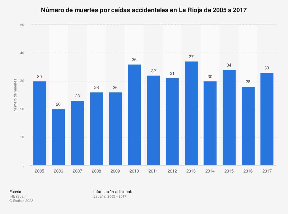 Estadística: Número de muertes por caídas accidentales en La Rioja de 2005 a 2017 | Statista