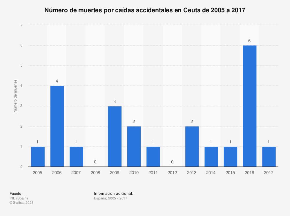 Estadística: Número de muertes por caídas accidentales en Ceuta de 2005 a 2017 | Statista