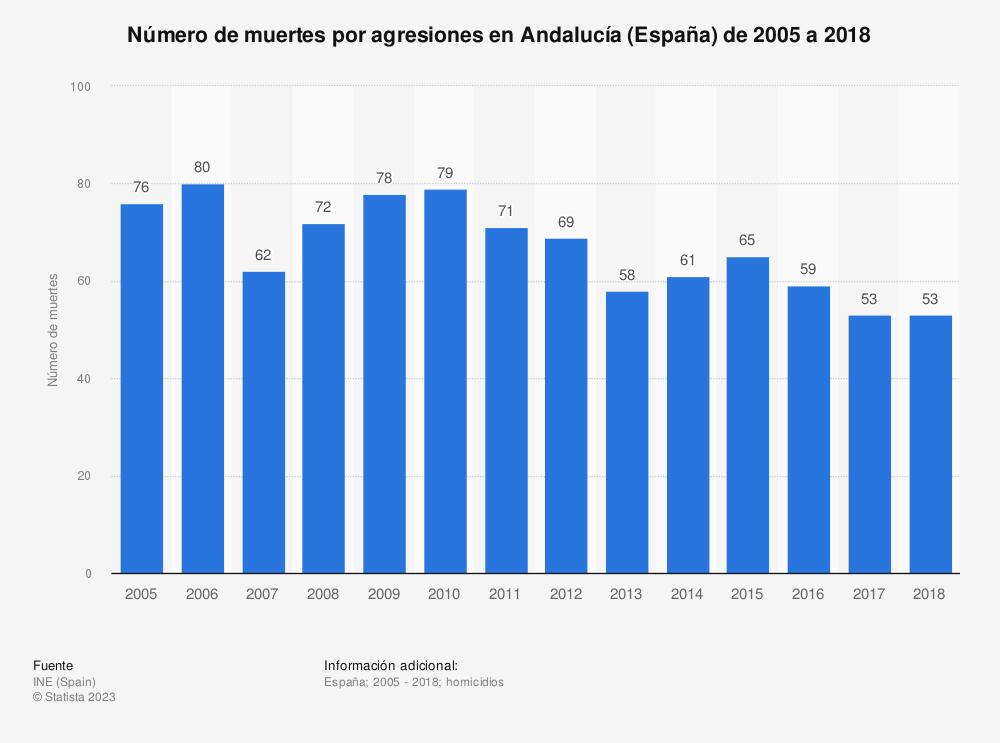 Estadística: Número de muertes por agresiones en Andalucía (España) de 2005 a 2018 | Statista