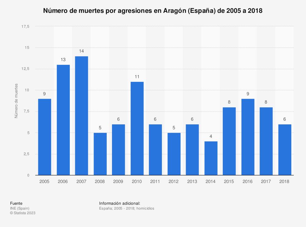 Estadística: Número de muertes por agresiones en Aragón de 2005 a 2017 | Statista