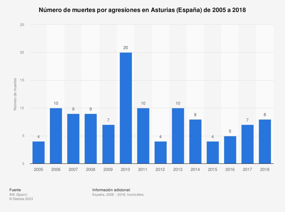 Estadística: Número de muertes por agresiones en Asturias de 2005 a 2017 | Statista