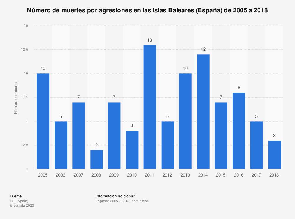 Estadística: Número de muertes por agresiones en las Islas Baleares (España) de 2005 a 2018 | Statista
