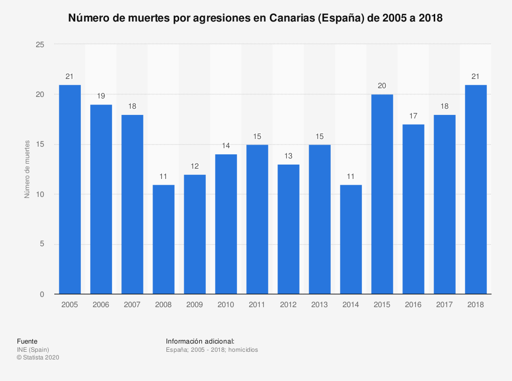Estadística: Número de muertes por agresiones en Canarias de 2005 a 2017 | Statista