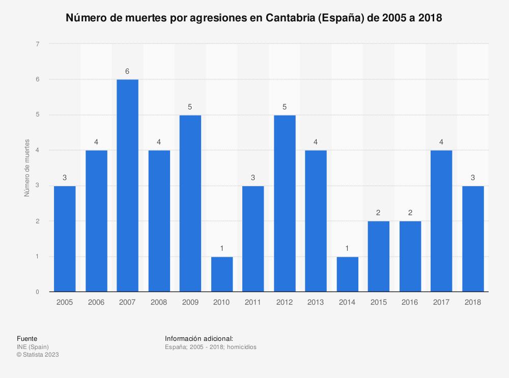 Estadística: Número de muertes por agresiones en Cantabria (España) de 2005 a 2018 | Statista