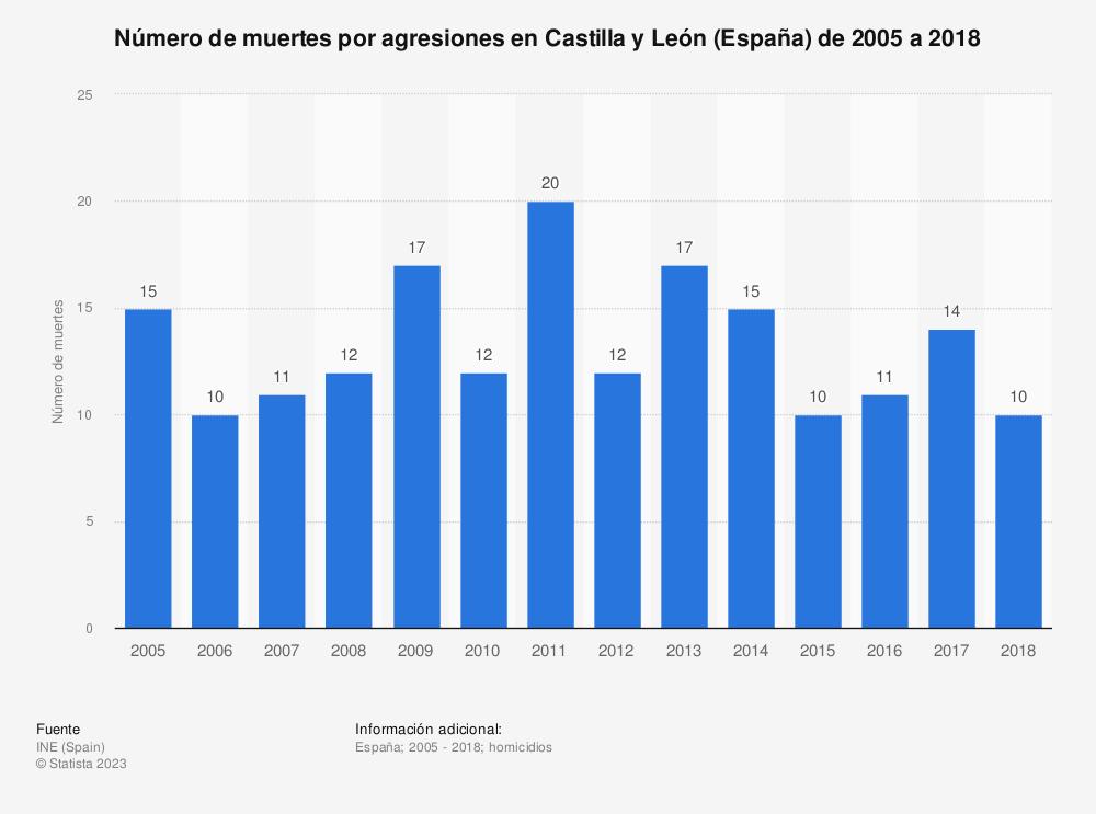 Estadística: Número de muertes por agresiones en Castilla y León (España) de 2005 a 2018 | Statista