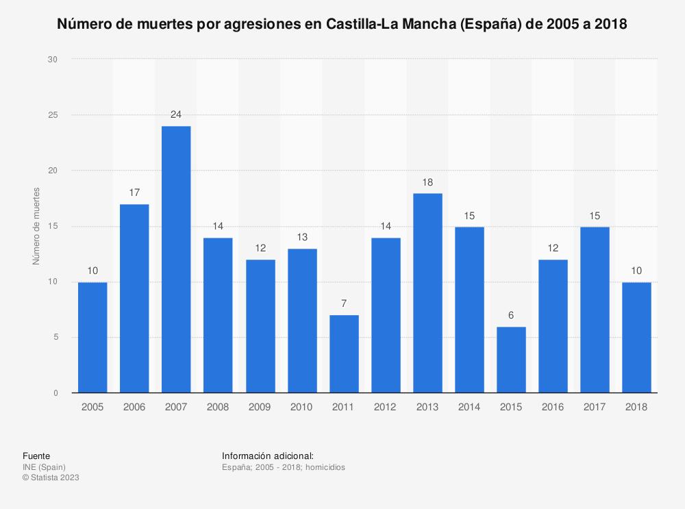 Estadística: Número de muertes por agresiones en Castilla-La Mancha (España) de 2005 a 2018 | Statista