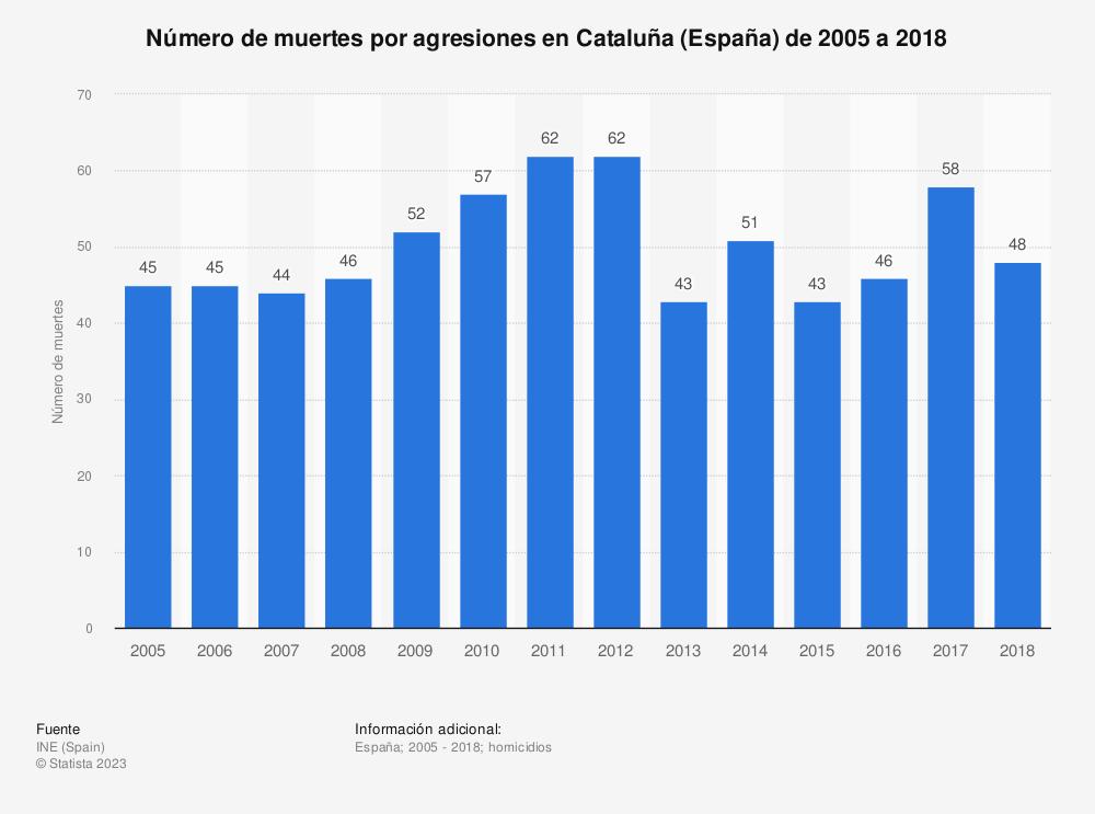 Estadística: Número de muertes por agresiones en Cataluña (España) de 2005 a 2018 | Statista