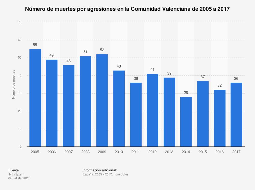 Estadística: Número de muertes por agresiones en la Comunidad Valenciana de 2005 a 2017 | Statista