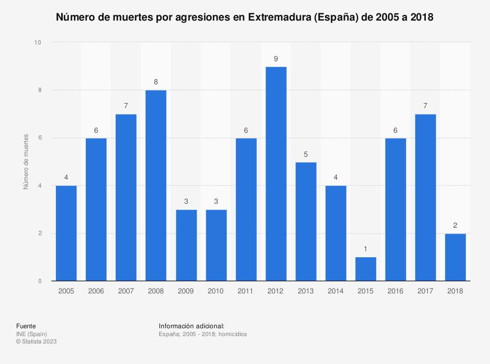 Estadística: Número de muertes por agresiones en Extremadura (España) de 2005 a 2018 | Statista