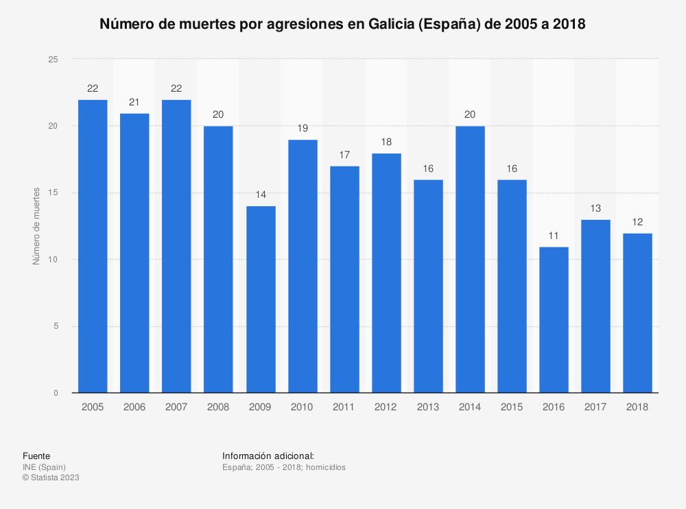 Estadística: Número de muertes por agresiones en Galicia de 2005 a 2017 | Statista