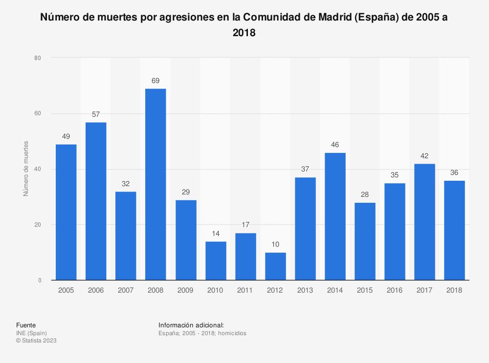 Estadística: Número de muertes por agresiones en la Comunidad de Madrid (España) de 2005 a 2018 | Statista