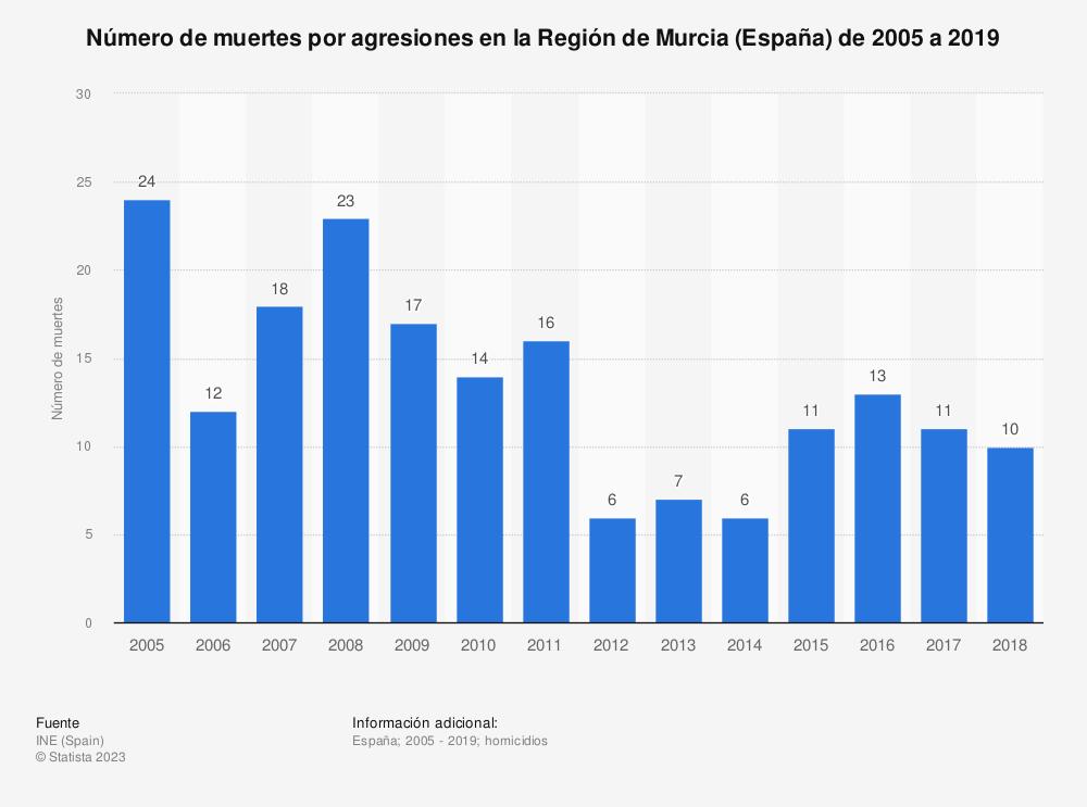 Estadística: Número de muertes por agresiones en la Región de Murcia de 2005 a 2017 | Statista