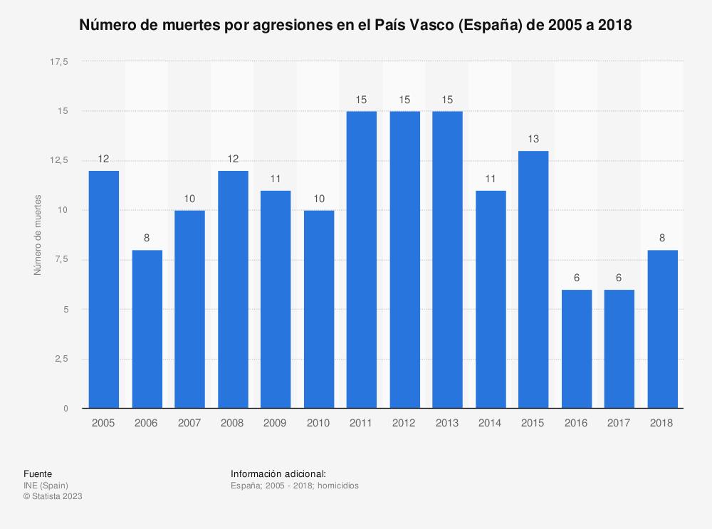 Estadística: Número de muertes por agresiones en el País Vasco (España) de 2005 a 2018 | Statista