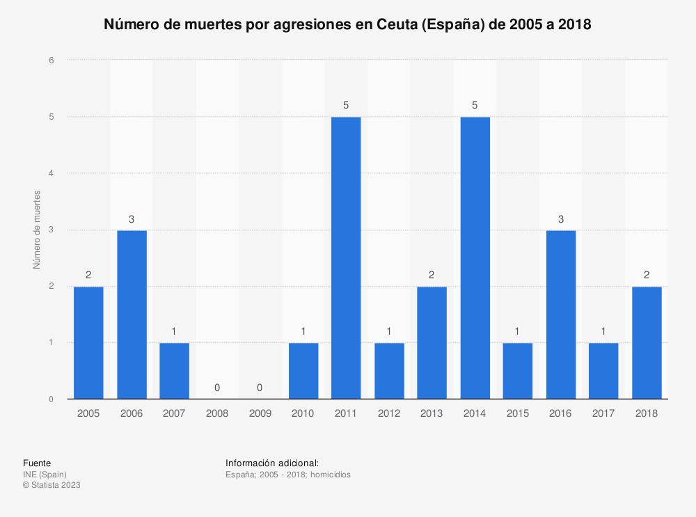 Estadística: Número de muertes por agresiones en Ceuta (España) de 2005 a 2018 | Statista