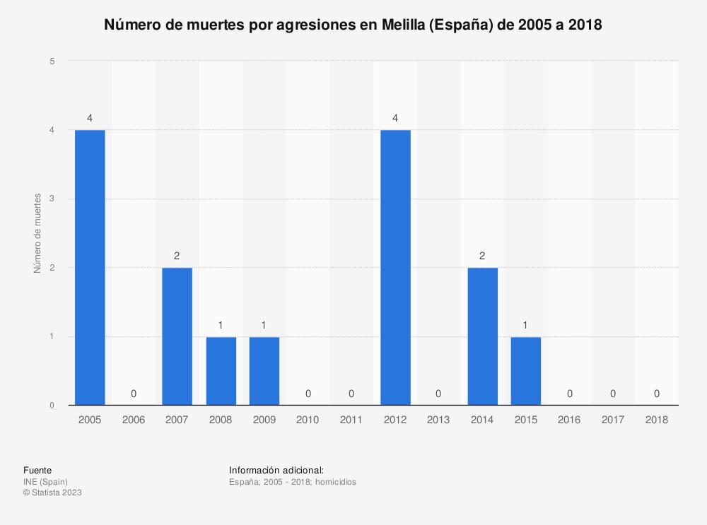 Estadística: Número de muertes por agresiones en Melilla de 2005 a 2017 | Statista