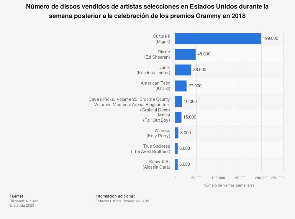 Estadística: Número de discos vendidos de artistas selecciones en Estados Unidos durante la semana posterior a la celebración de los premios Grammy en 2018 | Statista