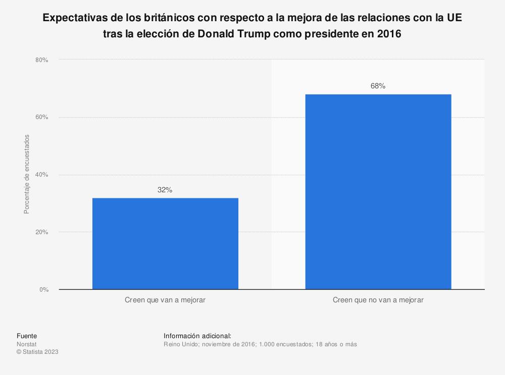 Estadística: Expectativas de los británicos con respecto a la mejora de las relaciones con la UE tras la elección de Donald Trump como presidente en 2016 | Statista