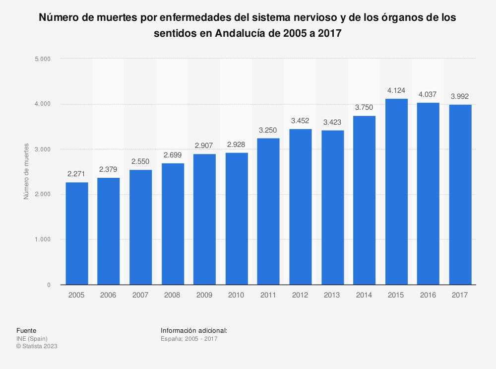 Estadística: Número de muertes por enfermedades del sistema nervioso y de los órganos de los sentidos en Andalucía de 2005 a 2017 | Statista