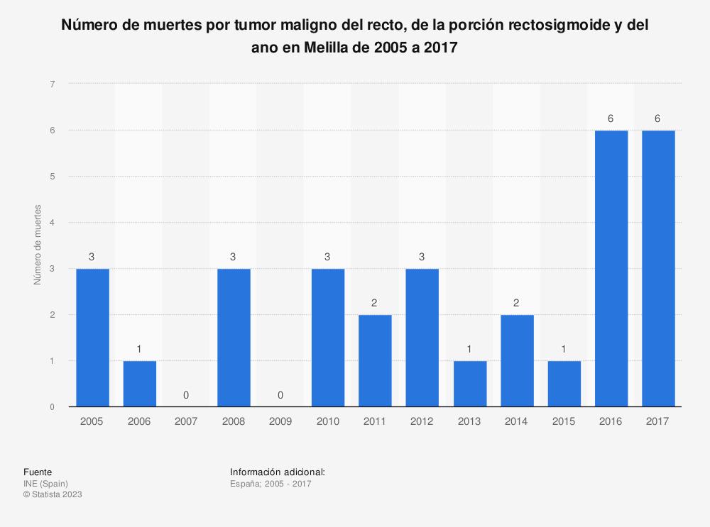 Estadística: Número de muertes por tumor maligno del recto, de la porción rectosigmoide y del ano en Melilla de 2005 a 2017 | Statista
