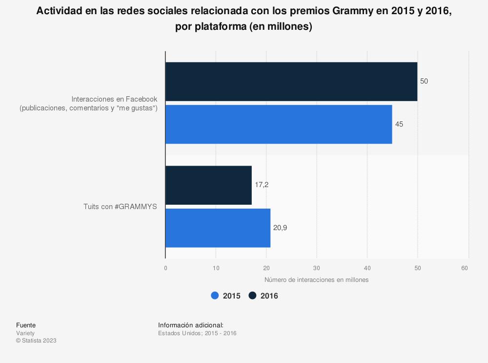 Estadística: Actividad en las redes sociales relacionada con los premios Grammy en 2015 y 2016, por plataforma (en millones) | Statista