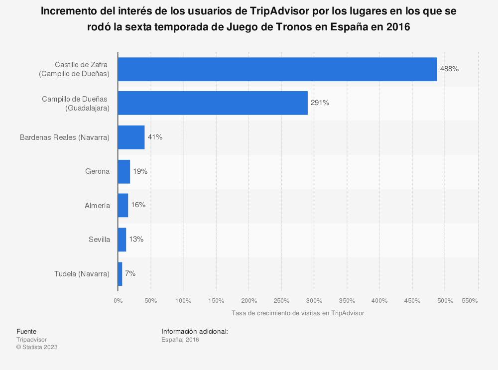 Estadística: Incremento del interés de los usuarios de TripAdvisor por los lugares en los que se rodó la sexta temporada de Juego de Tronos en España en 2016 | Statista