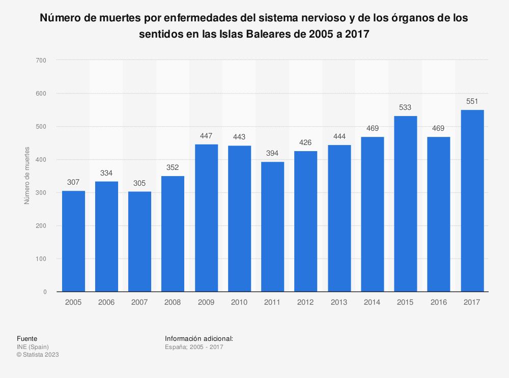 Estadística: Número de muertes por enfermedades del sistema nervioso y de los órganos de los sentidos en las Islas Baleares de 2005 a 2017 | Statista