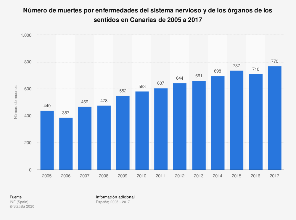 Estadística: Número de muertes por enfermedades del sistema nervioso y de los órganos de los sentidos en Canarias de 2005 a 2017 | Statista