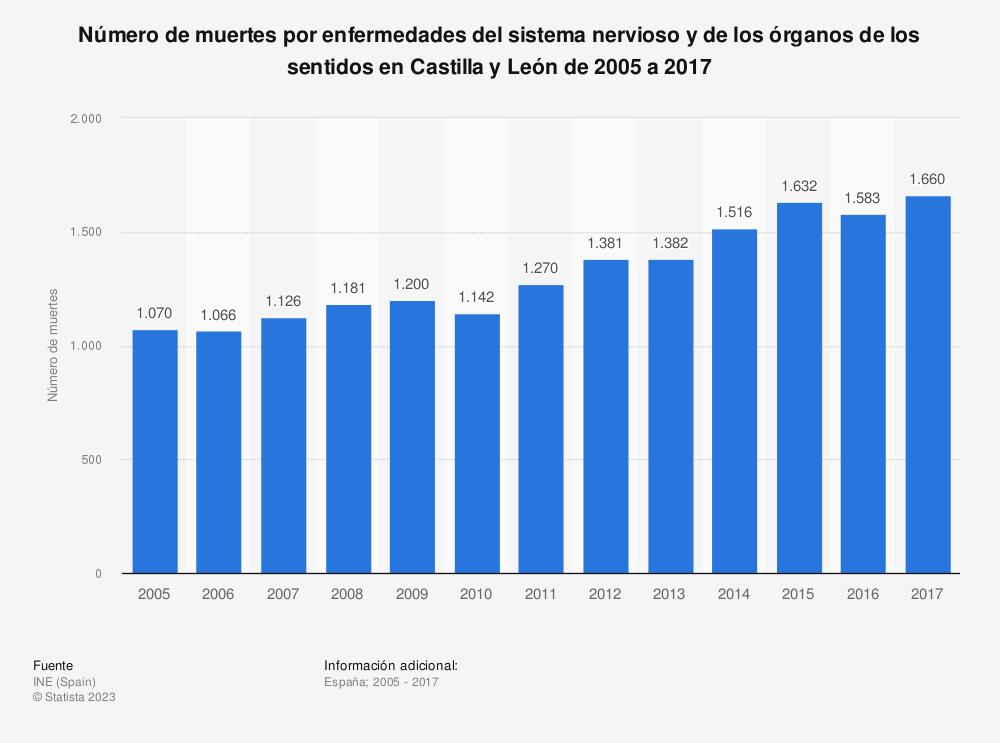 Estadística: Número de muertes por enfermedades del sistema nervioso y de los órganos de los sentidos en Castilla y León de 2005 a 2017 | Statista