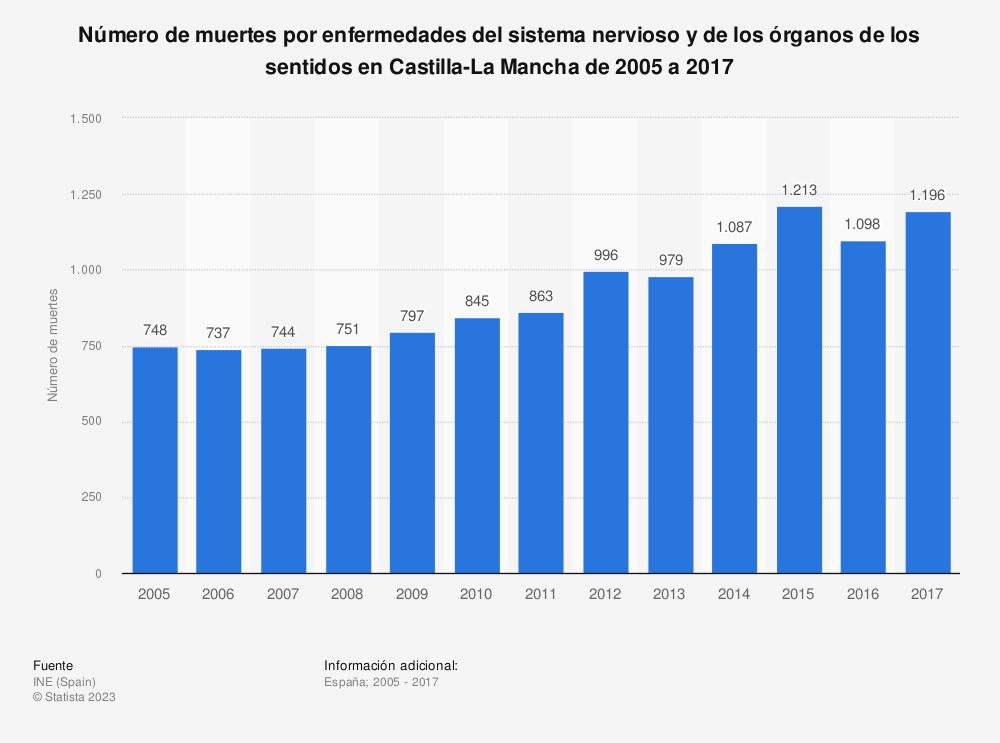 Estadística: Número de muertes por enfermedades del sistema nervioso y de los órganos de los sentidos en Castilla-La Mancha de 2005 a 2017 | Statista